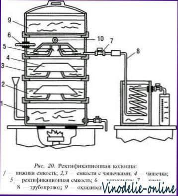 Аппараты и оборудование для приготовления самогона